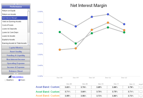Community Bank Performance Q4 2012 Net Interest Margin