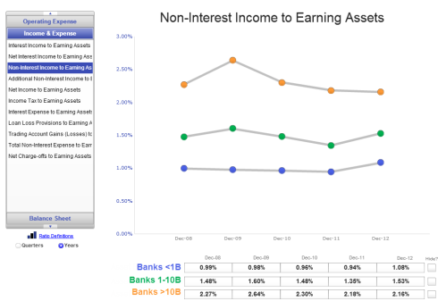 Quarterly Banking Profile Q4 Noninterest Income