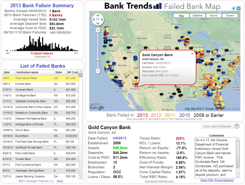 Bank Trends Failed Bank Map April 5 2013