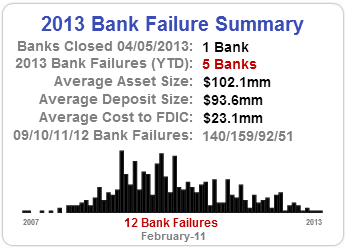 Bank Trends Failed Bank Map 4.5.13